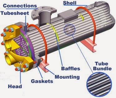 U TUBE SHELL & TUBE HEAT EXCHENGER