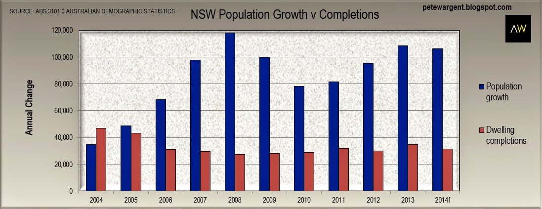 Dwelling completions