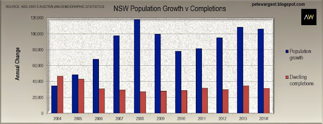 nsw population groth