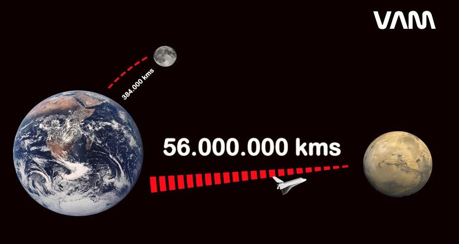Distancia Tierra y Marte