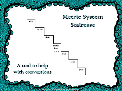 ... Conversion Chart as well Metric Conversion Chart. on metric system