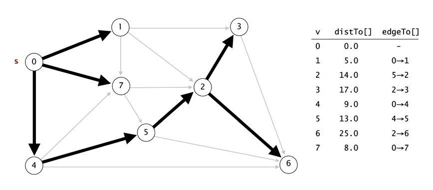 dijkstras algorithm research paper