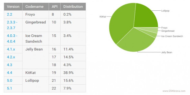 Android Lollipop Reached over 20% of Android Smartphones