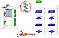 http://www.a4.fr/automatisme-et-robotique/maquettes-automatisees/monte-charge.html