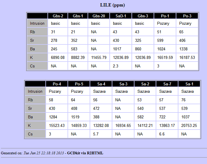 Gcdkit forum making kind of good looking data tables for Html table parameters
