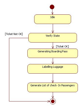 Uml diagrams airport boarding programs and notes for mca state chart diagramfor boarding employee ccuart Images