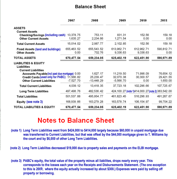 Notes To Balance Sheet Accounting Education
