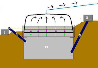 esquema de funcionamento de um biodigestor