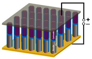 nanoscale battery supercapacitor