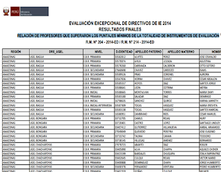Lista Final de directores que aprobaron la evaluación excepcional lleavoa cabo a nivel nacional MINEDU 2014