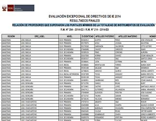 Resultados Finales del Concurso de directores que aprobaron la evaluación excepcional lleavoa cabo a nivel nacional MINEDU 2014-2015