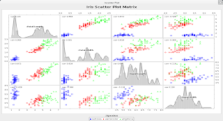 Scatter plot matrix of iris experiment data-set using Clojure, Incanter and JFreeChart