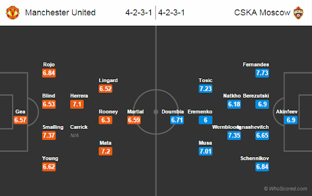Possible Lineups, Team News, Stats – Manchester United vs CSKA Moscow