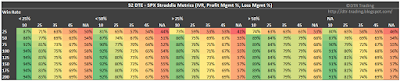 52 DTE SPX Short Straddle Summary Win Rate