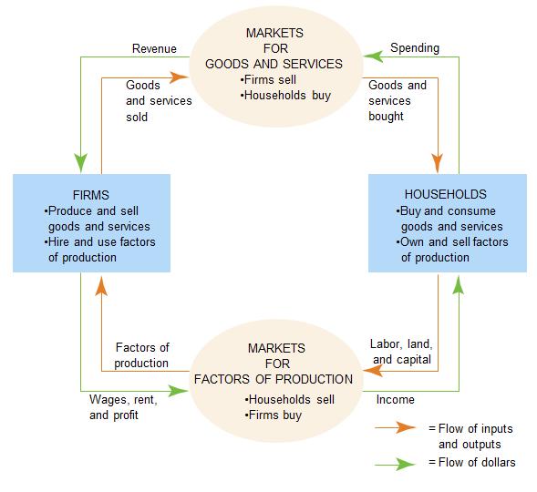 Ronaldsofjan pengertian ilmu ekonomi secara sederhana inti ilmu ekonomi adalah mengakui realitas kelangkaan lalu memikirkan cara mengorganisir masyarakat dlm suatu cara yg menghasilkan pemanfaatan sumber daya ccuart Choice Image
