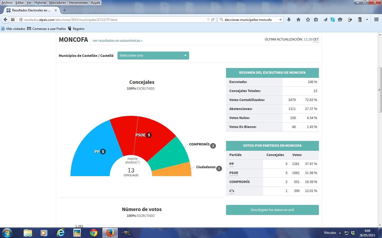 Moncofa y sus tradiciones resultados elecciones for Ministerio interior elecciones junio 2016