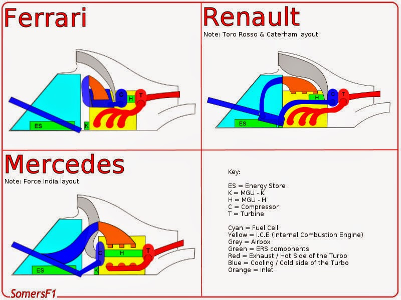 powerunit architecture somersf1 the technical side of formula one cosworth f1 engine as you can see from the overview there are plenty of differences these will obviously have an effect on the way each pu is able to produce power and the