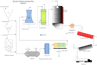 alumina refinery process flow diagram and process description
