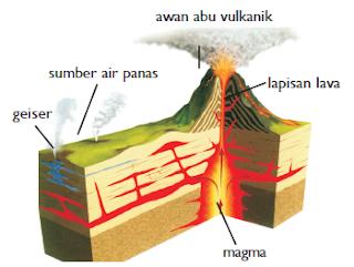 Struktur gunung api ketika meletus dan mengeluarkan awan abu vulkanik. (Sumber: Kamus Visual)