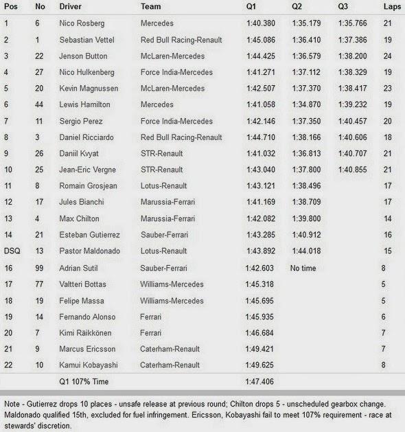 Hasil Kualifikasi F1 Silverstone Inggris 2014