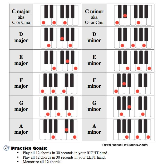 Piano 12 piano chords : V7 Chords Related Keywords & Suggestions - V7 Chords Long Tail ...