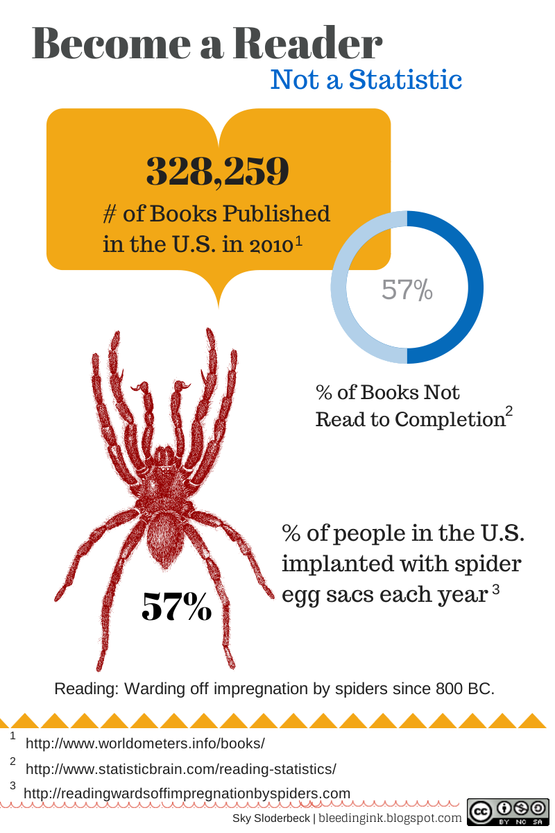 Don't become impregnated by spiders. Read! Infographic by Sky Sloderbeck @ BleedingInk.Blogspot.com using Canva.