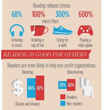 Reading books vs internet essay writer