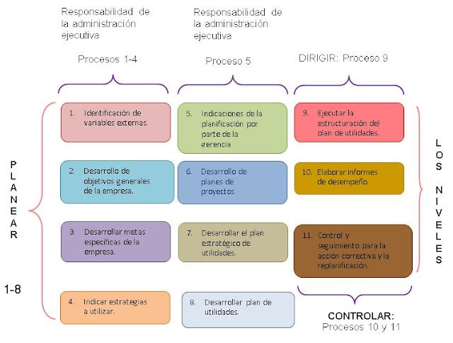 EL PROCESO DE PLANIFICACIÓN Y CONTROL DE UTILIDADES