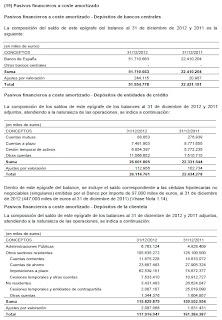 Pasivos Bancos Centrales Bankia 2012
