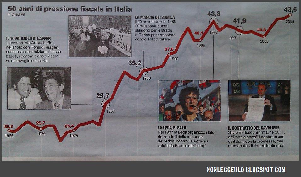 La pressione fiscale in Italia negli ultimi 50 anni