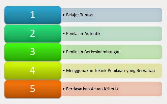 Ciri-ciri dan Karakteristik Kurikulum 2013