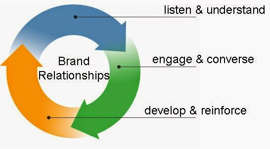 network based relationship marketing articles