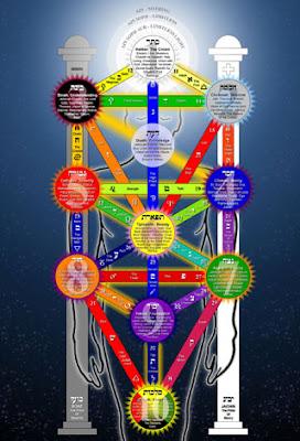 Os Cinco Princípios Básicos da Cabala