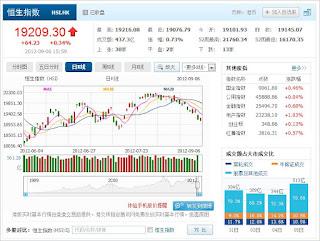 中国株コバンザメ投資 香港ハンセン指数0906