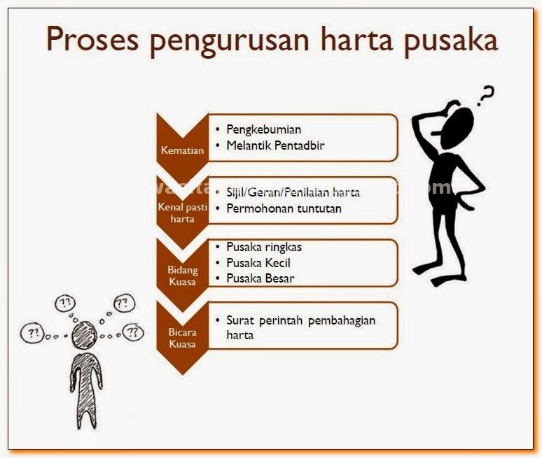 Proses-Pengurusan-Harta-Pusaka