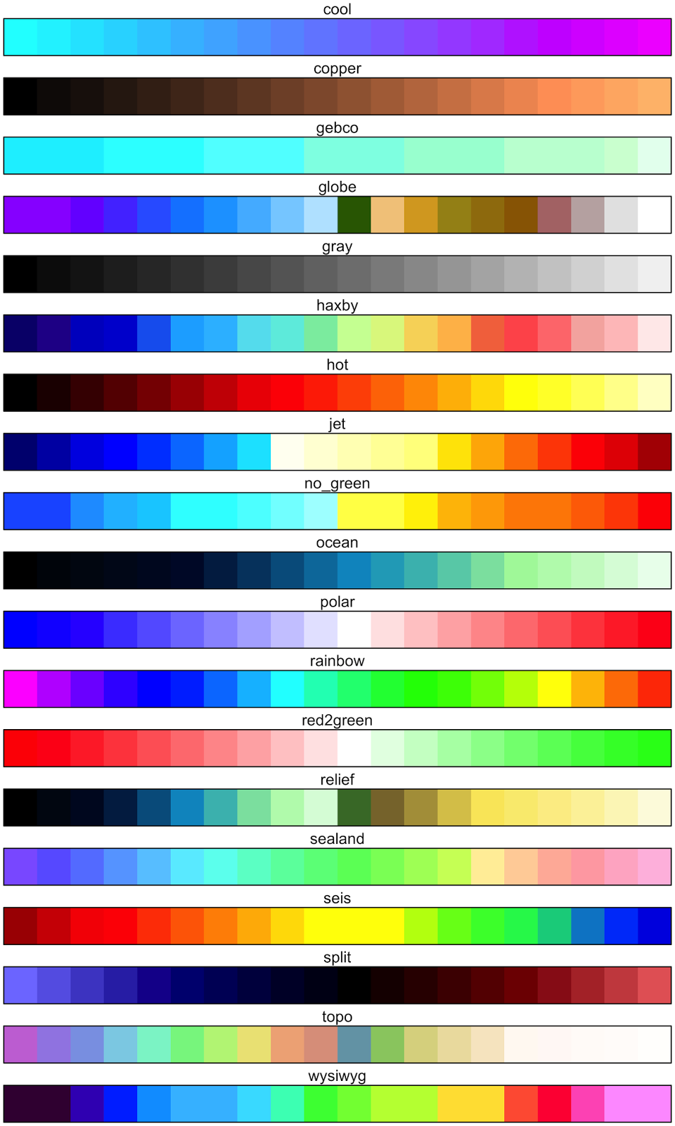 GMT standard color palettes