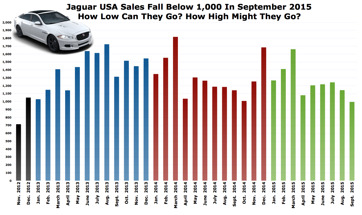 september 2015 jaguar usa sales fall below 1 000 units   first time in 33 months   good car bad car