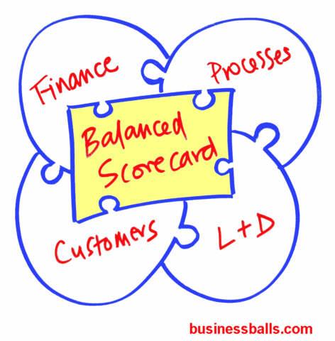 iso jakarta balanced scorecard adalah perencanaan strategis ...