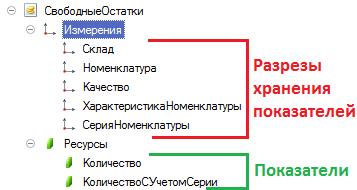 """Структура регистра """"Свободные остатки"""" в конфигурации """"Управление производственным предприятием"""" вер. 1.3."""