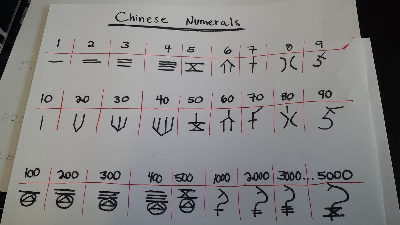 History of ancient numeral systems