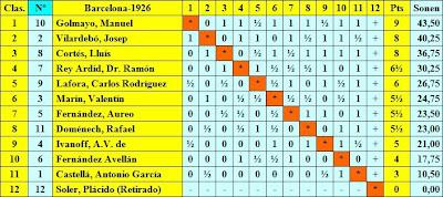 Clasificación final según Dr. Rey y Guinart Cavallé del Torneo Nacional de Ajedrez Barcelona 1926