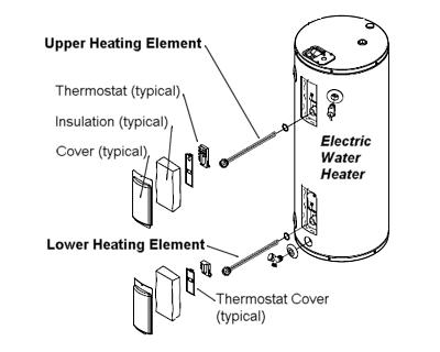 How To Scrap A Water Heater Scrap Metal Junkie