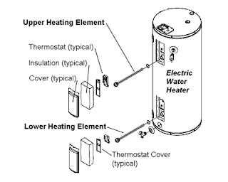 electric heating elements2 How To Scrap A Water Heater