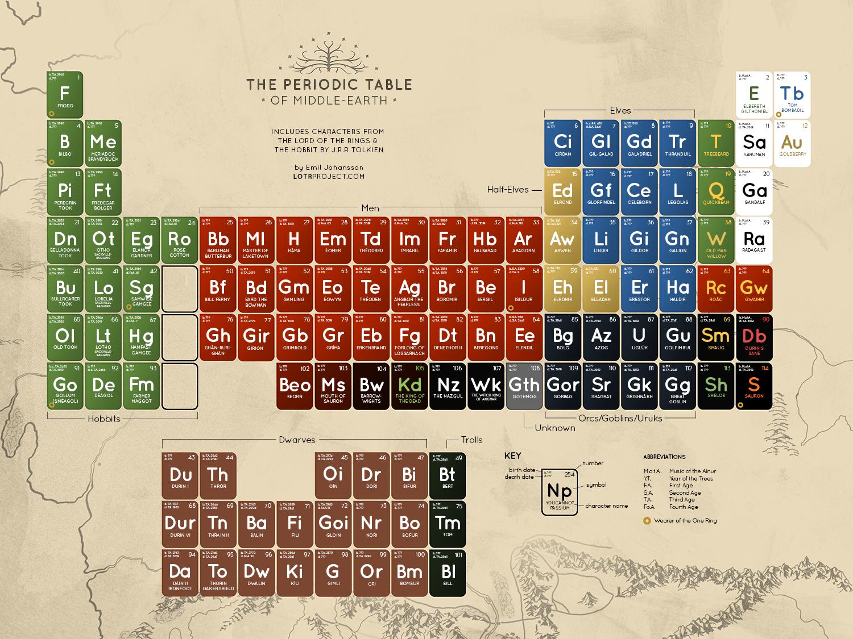 14 tablas peridicas muy curiosas the science watcher la tabla peridica del seor de los anillos urtaz Image collections