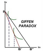 ¿Qué significa o que es bienes de giffen?