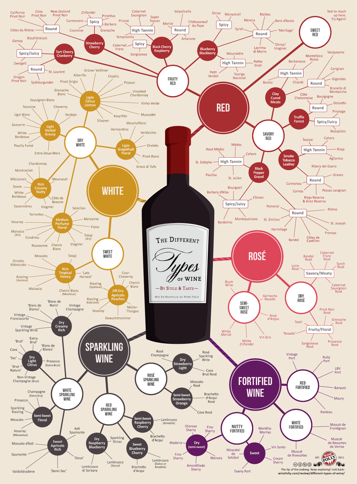 Infographics Blog