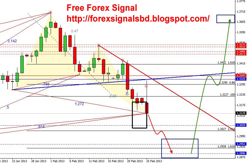 Free forex signals eur usd