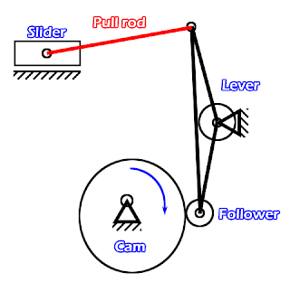 kinematic diagram cam, lever and pull rod