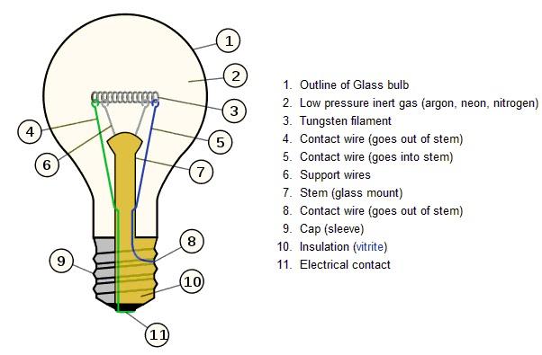 screw light bulb diagrams enthusiast wiring diagrams u2022 rh rasalibre co sankey diagram for incandescent light bulb Incandescent Light Bulb Types