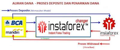 Forex deposit bca
